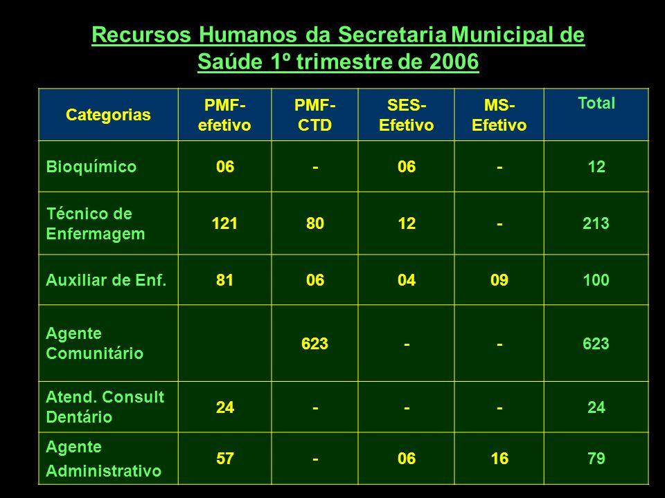 Recursos Humanos da Secretaria Municipal de Saúde 1º trimestre de 2006
