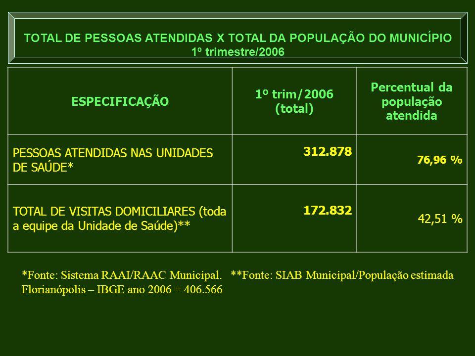 TOTAL DE PESSOAS ATENDIDAS X TOTAL DA POPULAÇÃO DO MUNICÍPIO