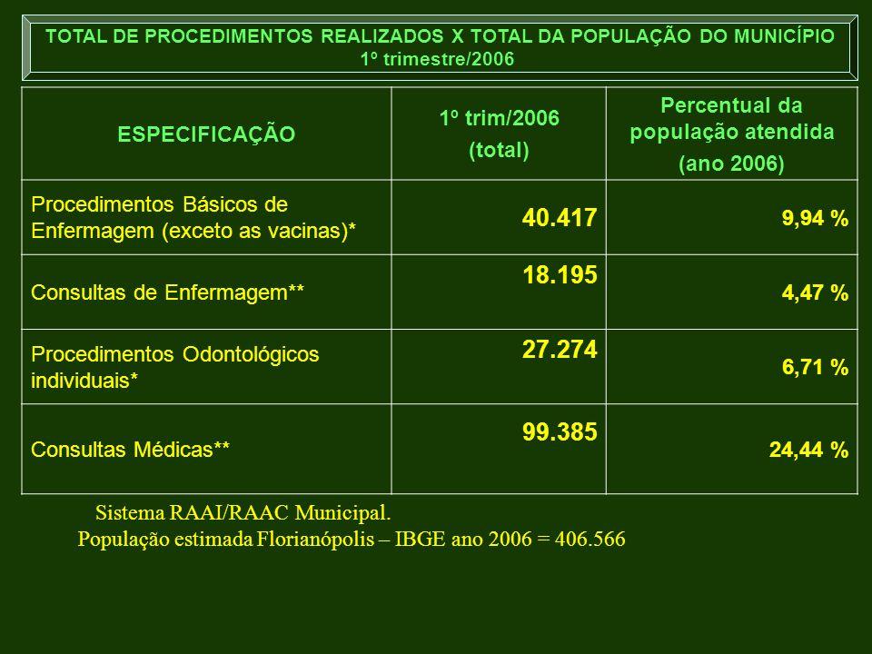 40.417 18.195 27.274 99.385 ESPECIFICAÇÃO 1º trim/2006 (total)