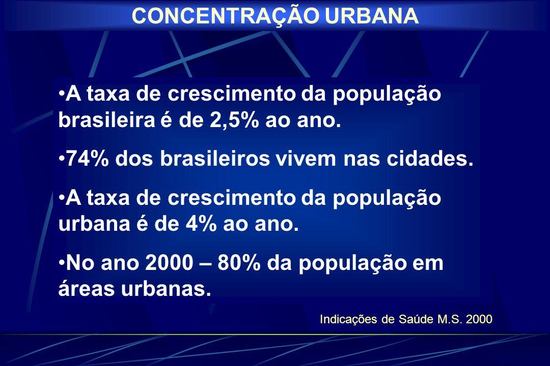 A taxa de crescimento da população brasileira é de 2,5% ao ano.