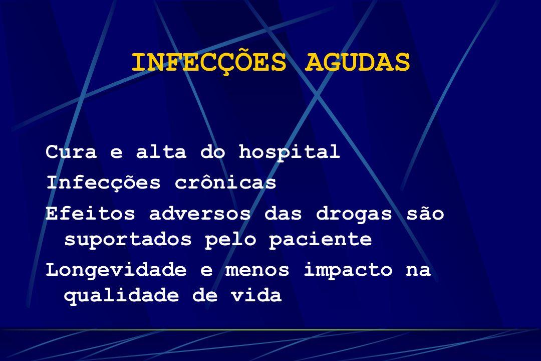 INFECÇÕES AGUDAS Cura e alta do hospital Infecções crônicas