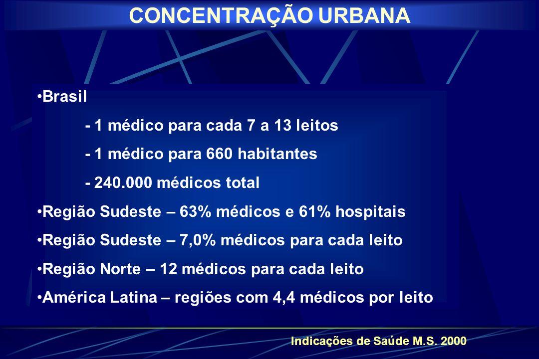 CONCENTRAÇÃO URBANA Brasil - 1 médico para cada 7 a 13 leitos
