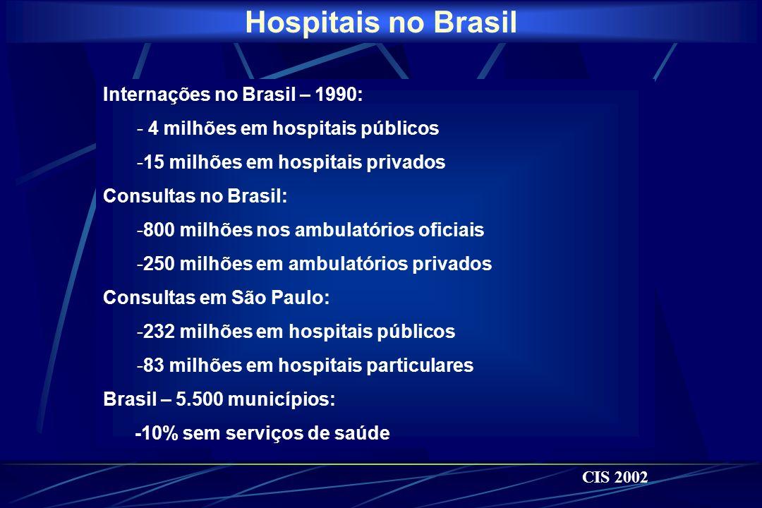 Hospitais no Brasil Internações no Brasil – 1990: