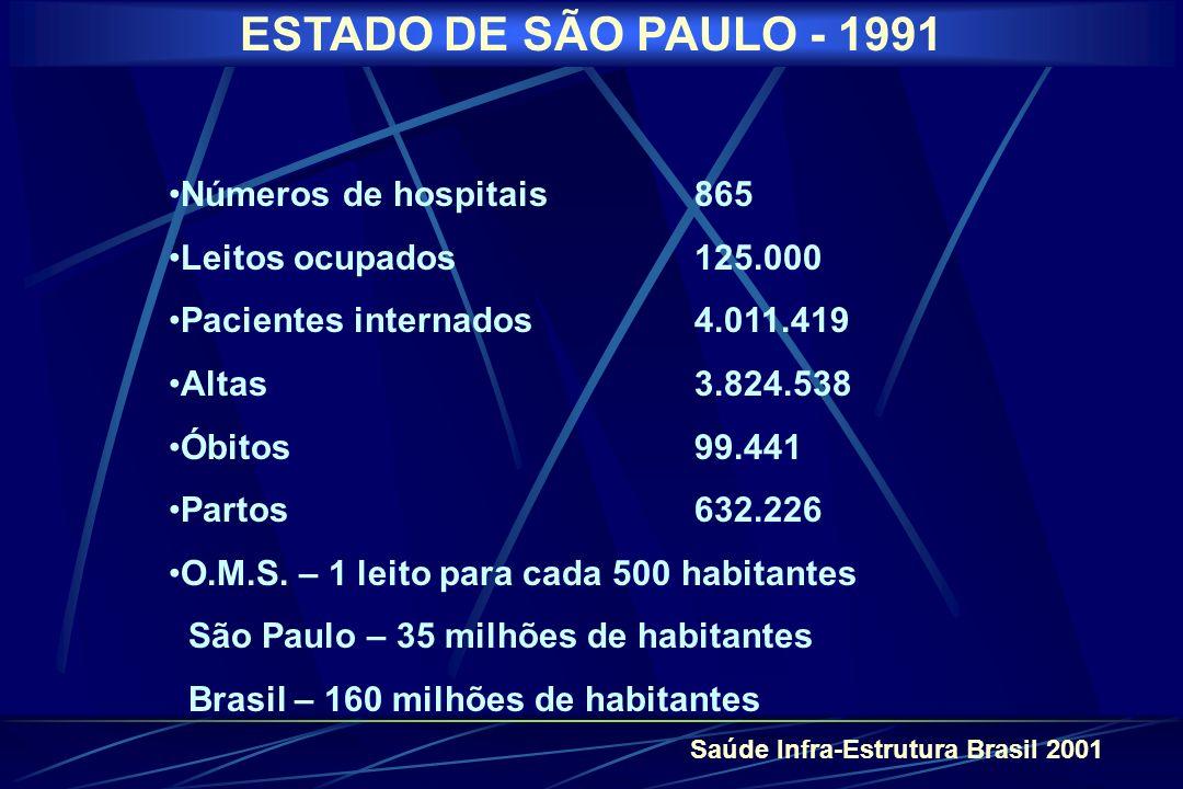 ESTADO DE SÃO PAULO - 1991 Números de hospitais 865