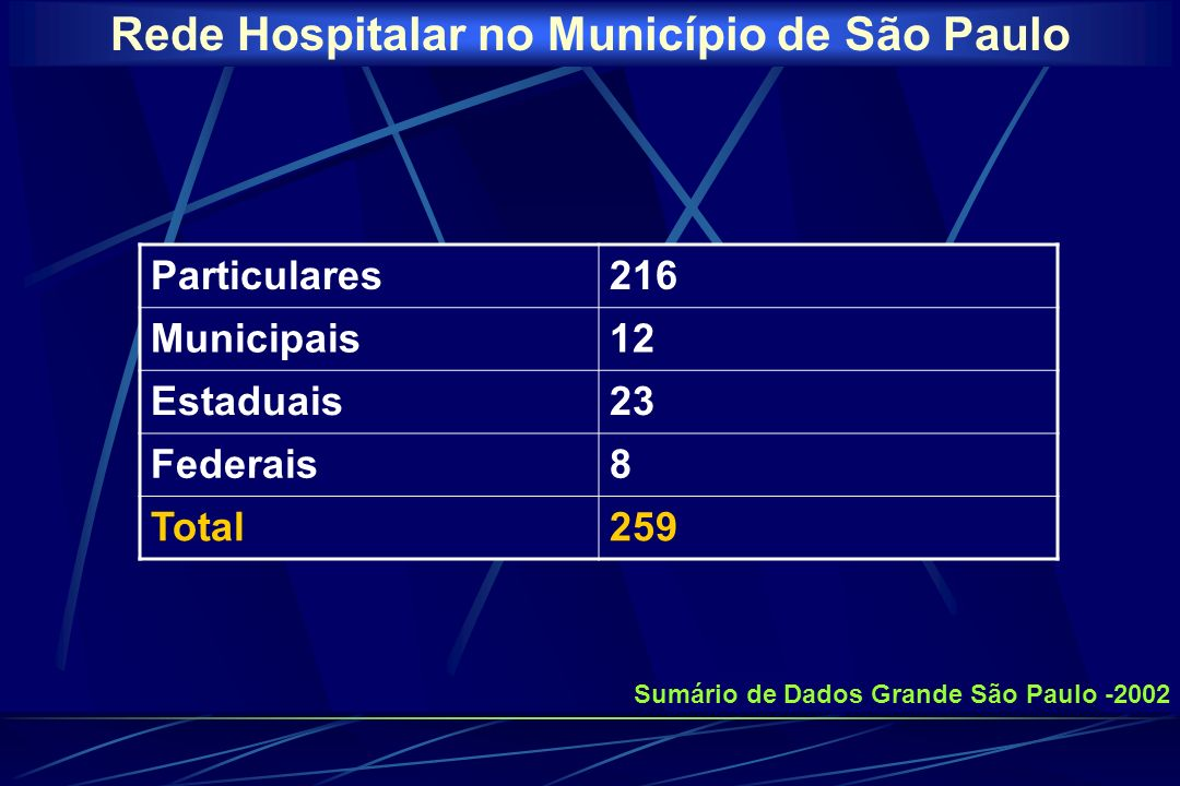 Rede Hospitalar no Município de São Paulo