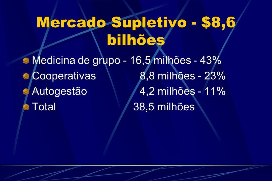 Mercado Supletivo - $8,6 bilhões