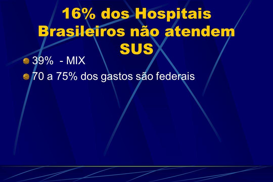 16% dos Hospitais Brasileiros não atendem SUS