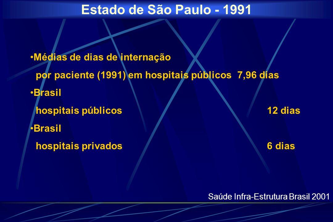 Estado de São Paulo - 1991 Médias de dias de internação