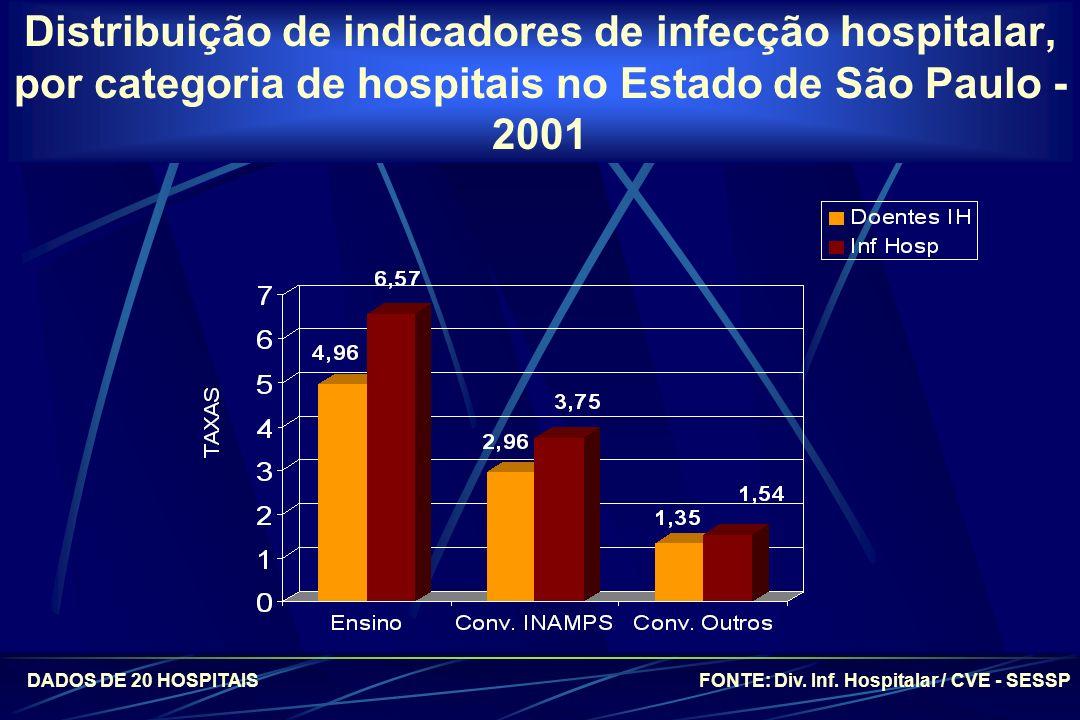 Distribuição de indicadores de infecção hospitalar, por categoria de hospitais no Estado de São Paulo - 2001