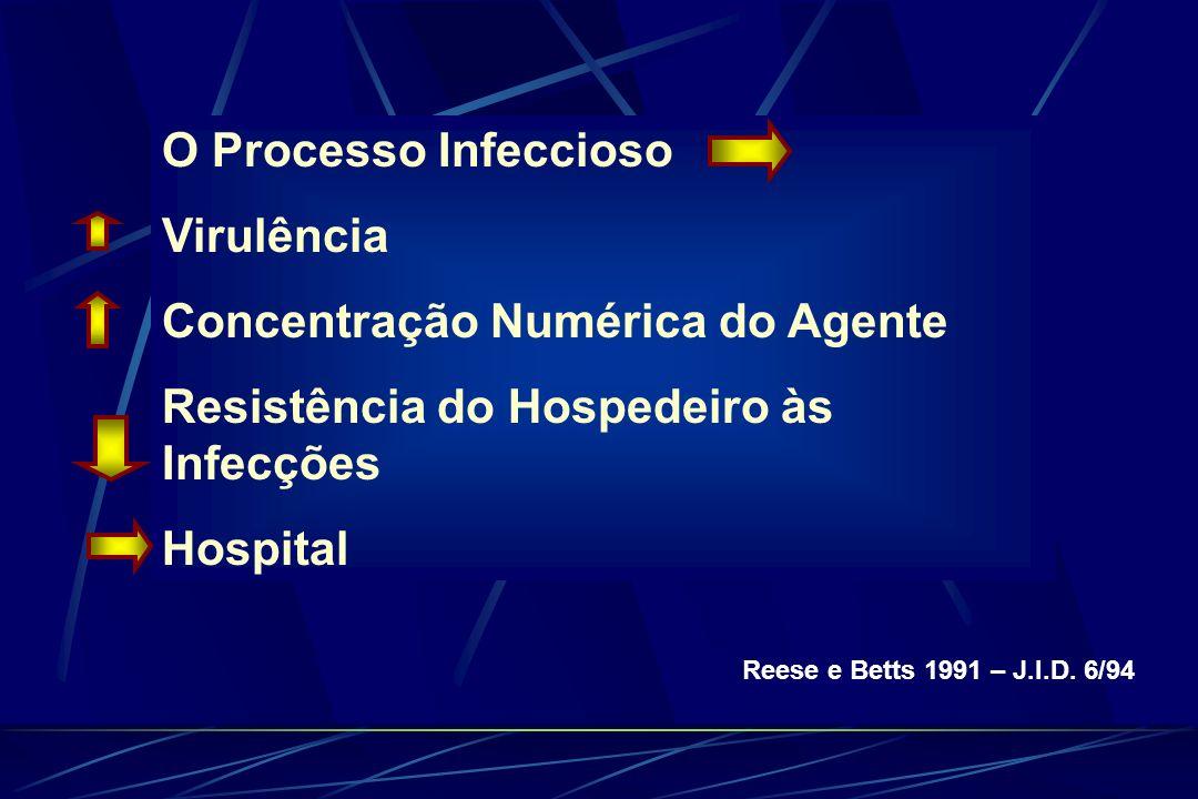 Concentração Numérica do Agente Resistência do Hospedeiro às Infecções