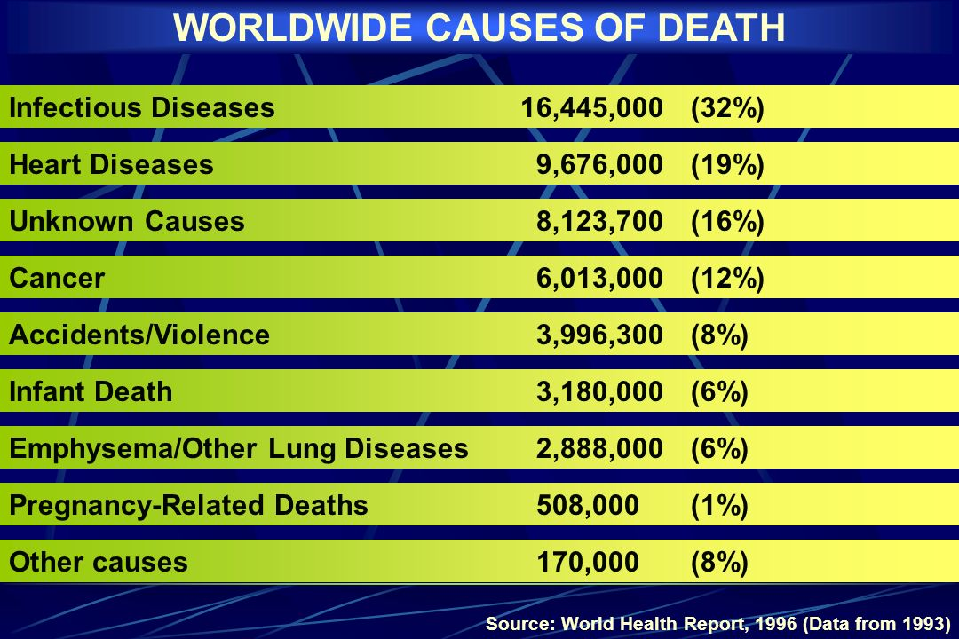 WORLDWIDE CAUSES OF DEATH