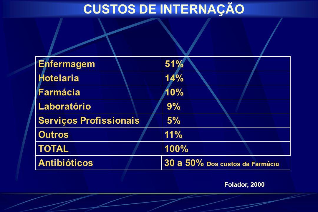 CUSTOS DE INTERNAÇÃO 11% Outros 5% Serviços Profissionais 9%