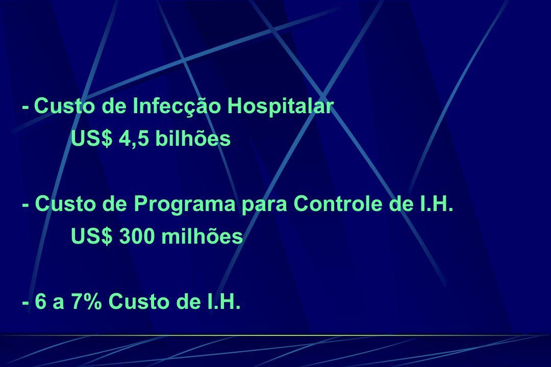 - Custo de Infecção Hospitalar