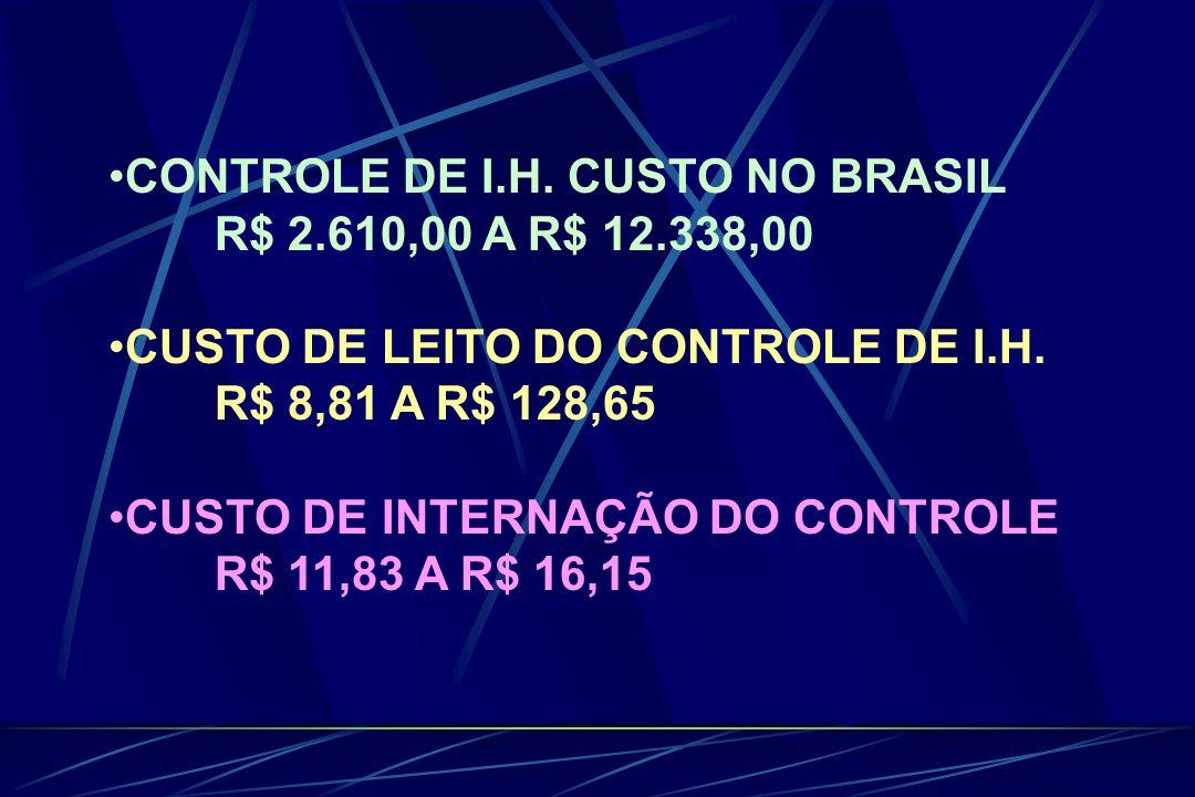CONTROLE DE I.H. CUSTO NO BRASIL