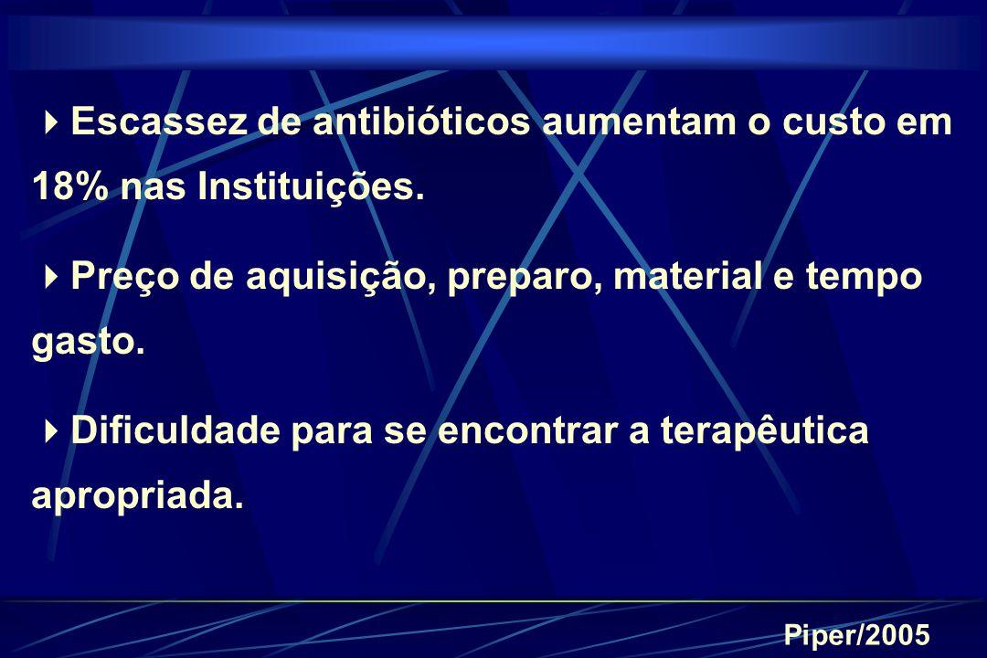 Escassez de antibióticos aumentam o custo em 18% nas Instituições.