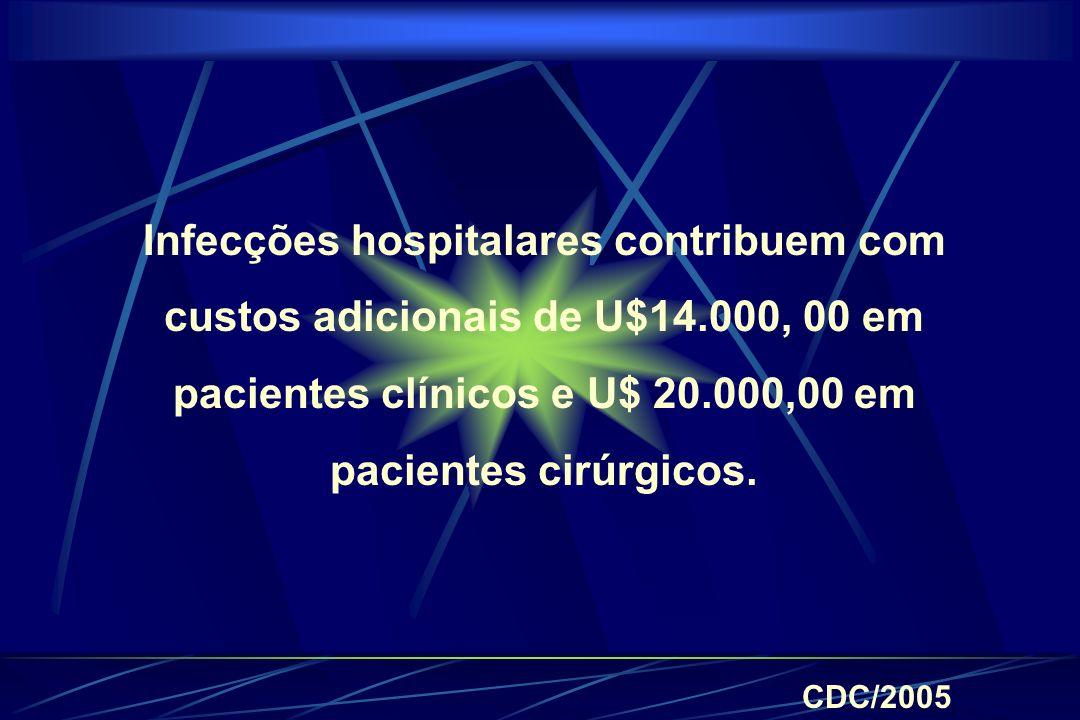 Infecções hospitalares contribuem com custos adicionais de U$14