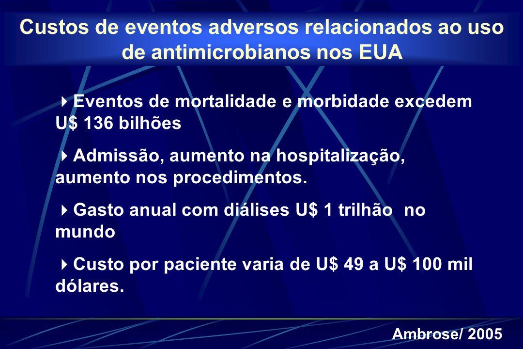 Custos de eventos adversos relacionados ao uso de antimicrobianos nos EUA