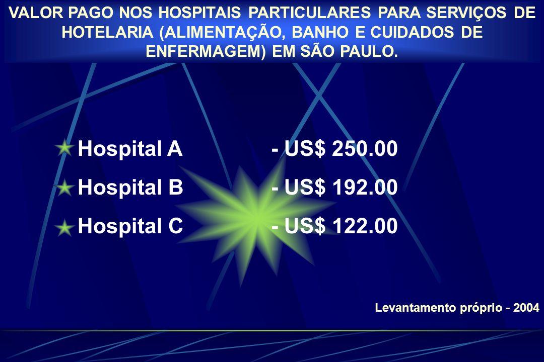 Hospital A - US$ 250.00 Hospital B - US$ 192.00