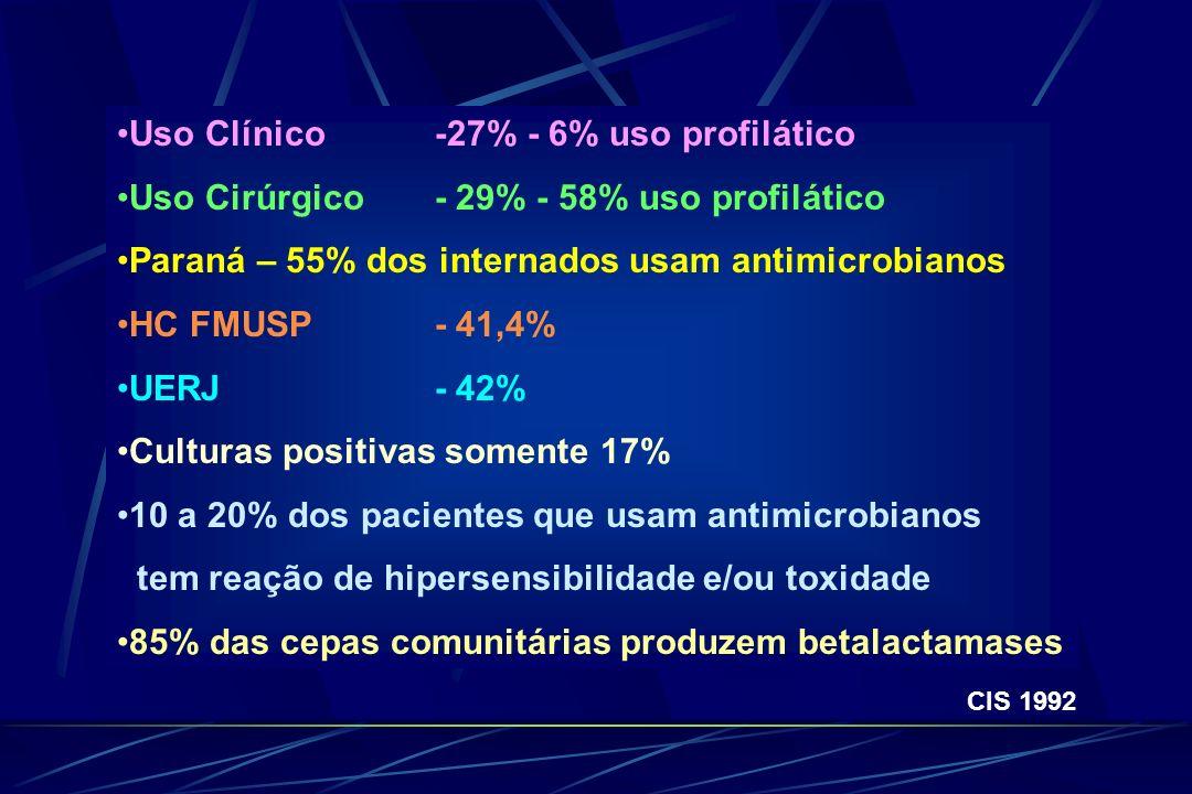 Uso Clínico -27% - 6% uso profilático