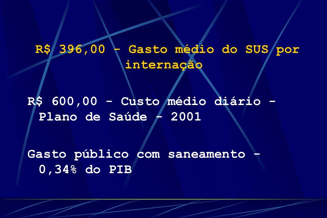 R$ 396,00 - Gasto médio do SUS por internação