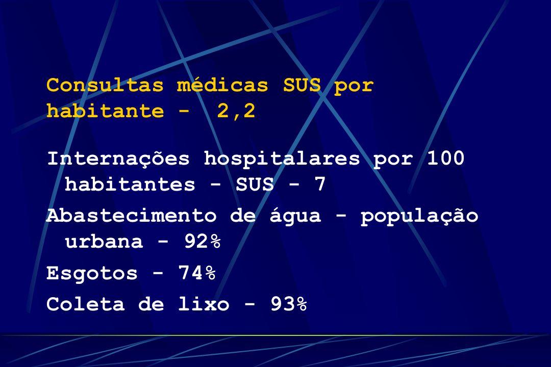 Consultas médicas SUS por habitante - 2,2