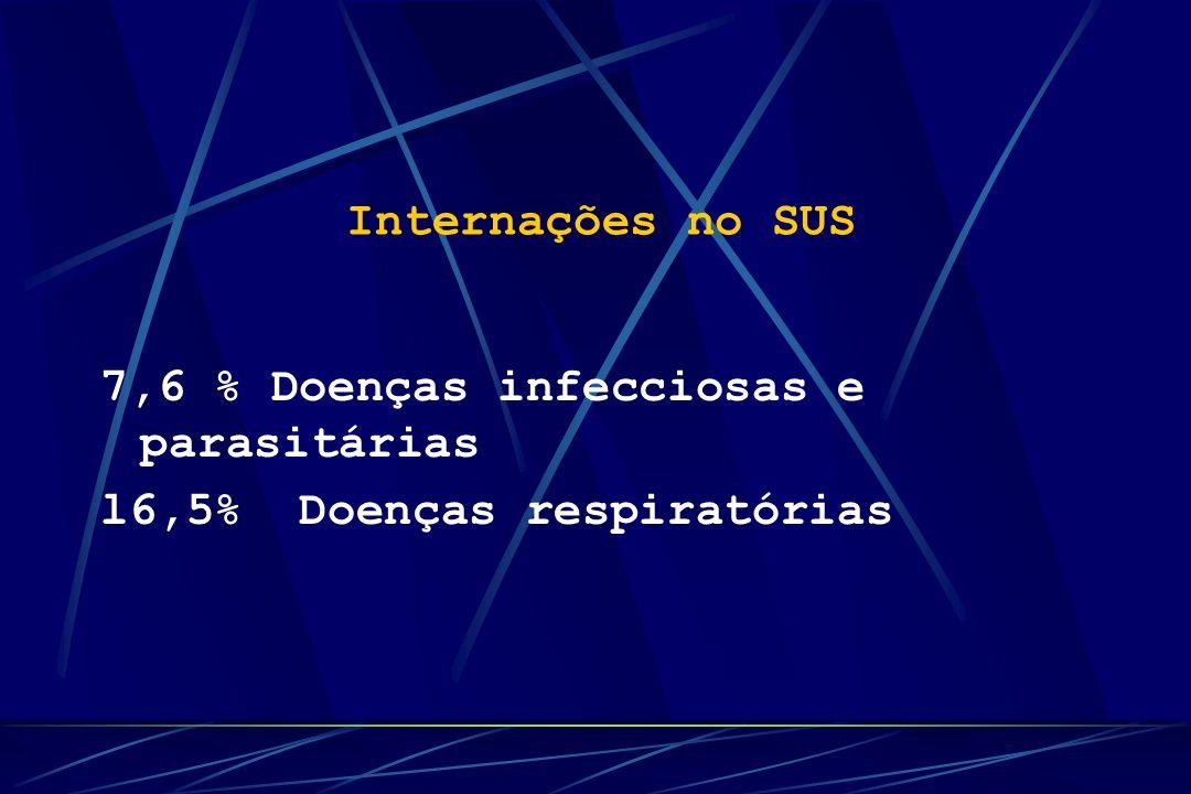 Internações no SUS 7,6 % Doenças infecciosas e parasitárias l6,5% Doenças respiratórias