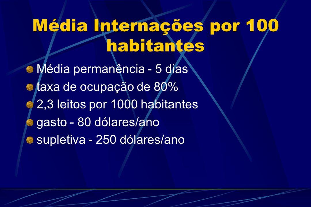 Média Internações por 100 habitantes