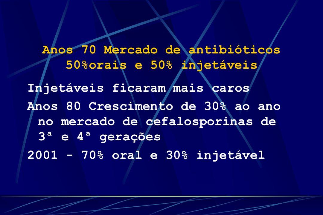 Anos 70 Mercado de antibióticos 50%orais e 50% injetáveis