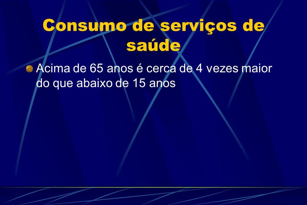 Consumo de serviços de saúde