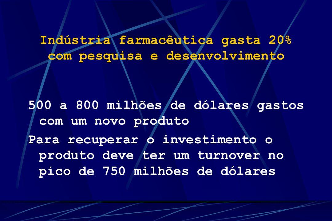 Indústria farmacêutica gasta 20% com pesquisa e desenvolvimento