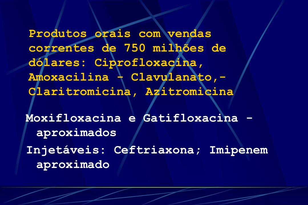 Produtos orais com vendas correntes de 750 milhões de dólares: Ciprofloxacina, Amoxacilina - Clavulanato,-Claritromicina, Azitromicina