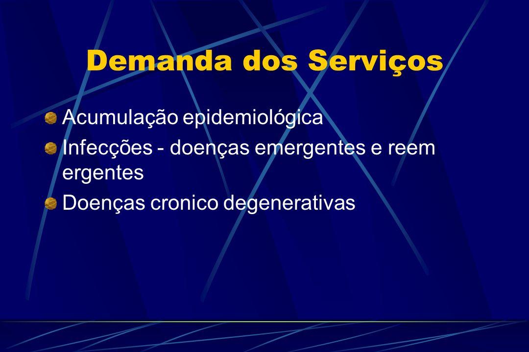 Demanda dos Serviços Acumulação epidemiológica