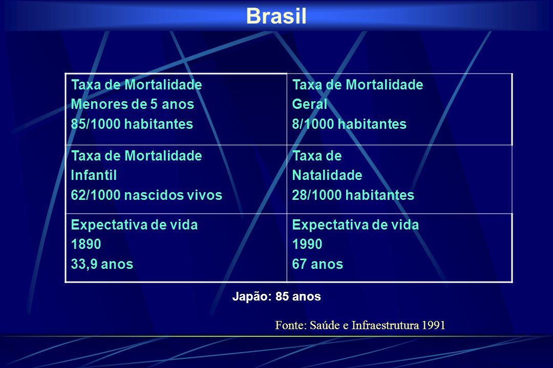 Brasil Taxa de Mortalidade Menores de 5 anos 85/1000 habitantes Geral