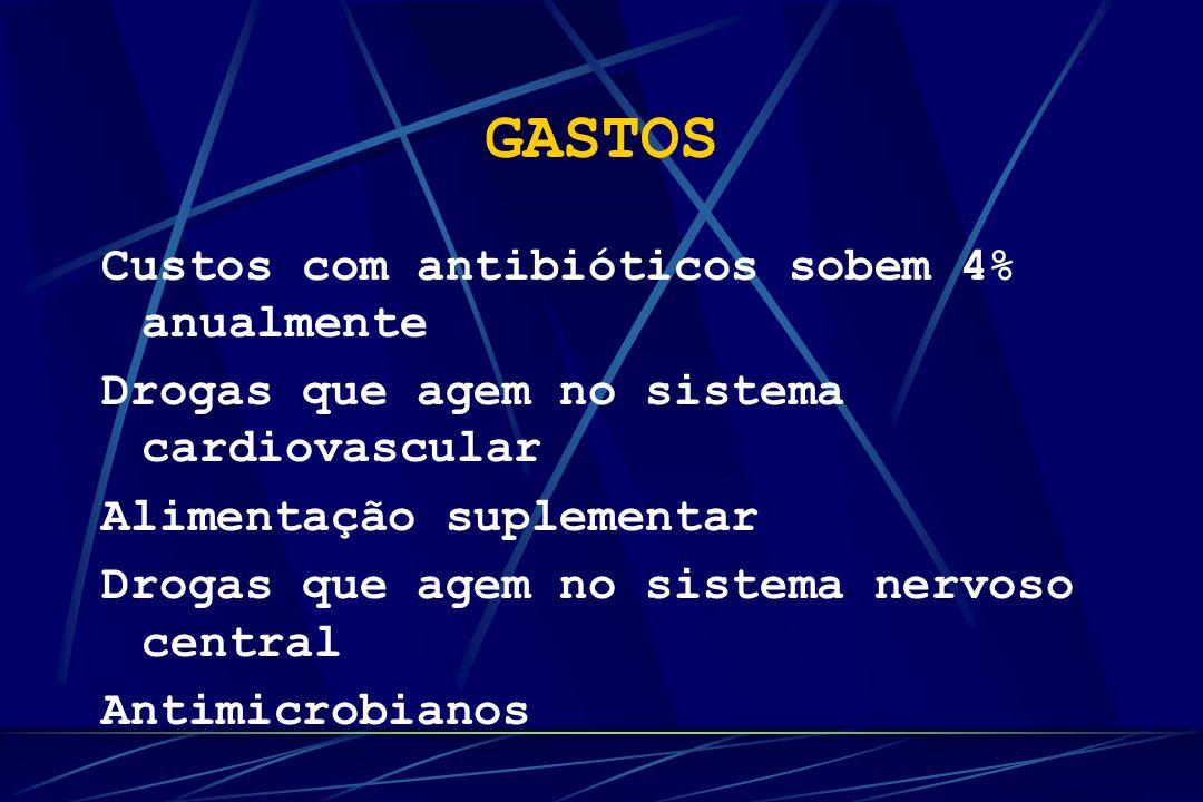 GASTOS Custos com antibióticos sobem 4% anualmente