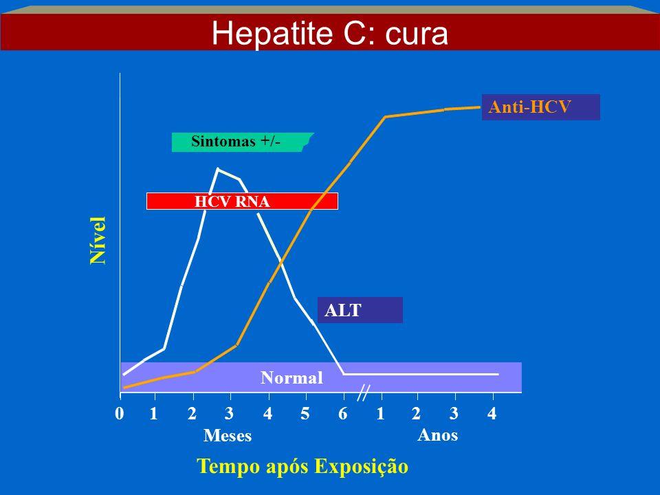 Hepatite C: cura Nível Tempo após Exposição Anti-HCV ALT Normal 1 2 3