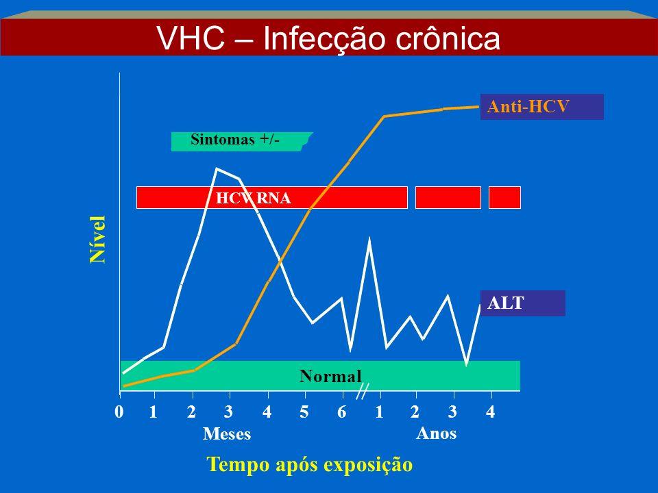 VHC – Infecção crônica Nível Tempo após exposição Anti-HCV ALT Normal