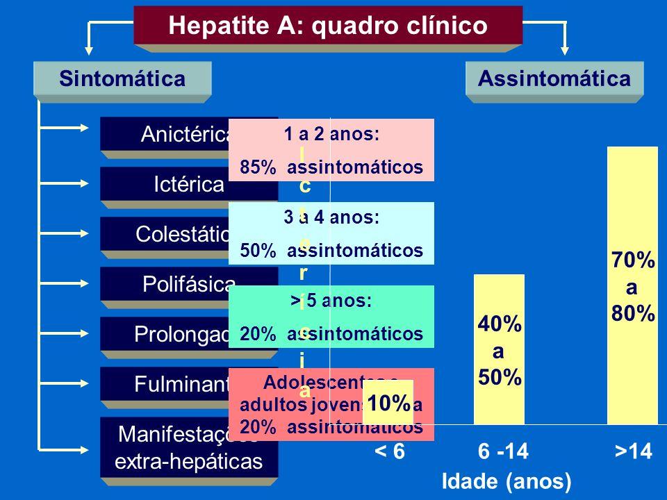 Hepatite A: quadro clínico