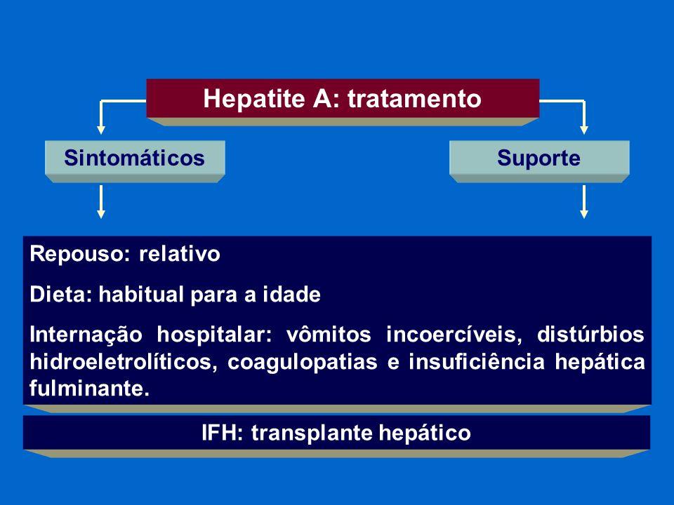 Hepatite A: tratamento IFH: transplante hepático
