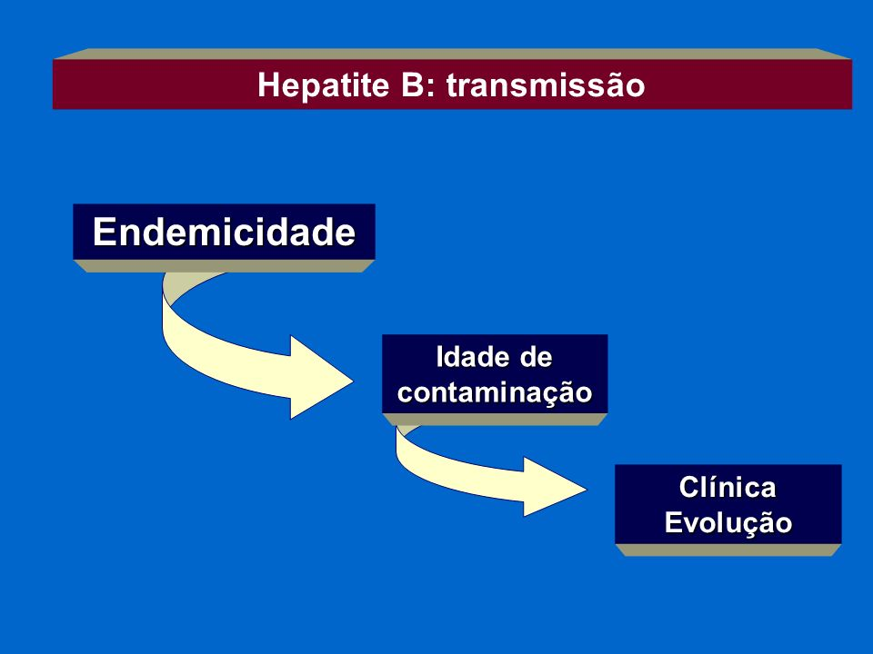Hepatite B: transmissão