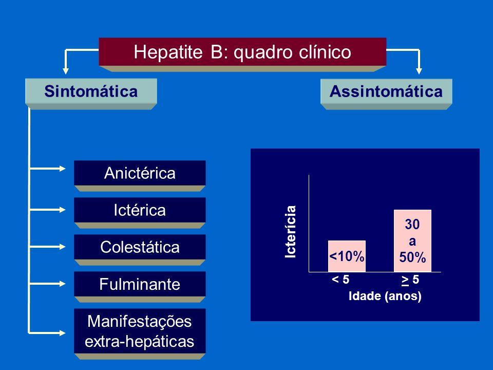 Hepatite B: quadro clínico