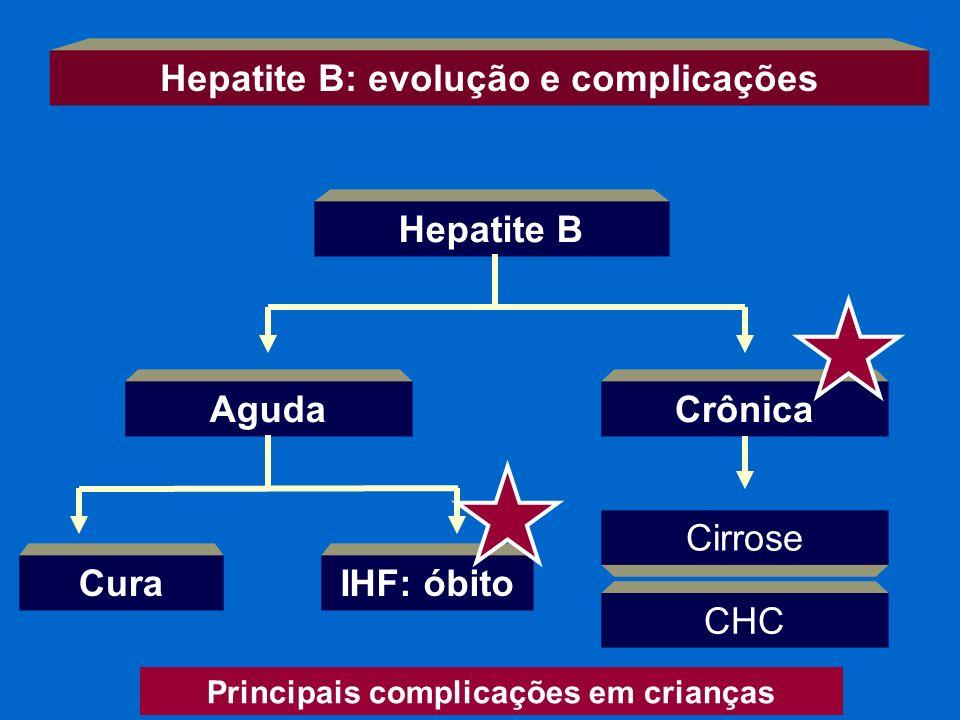 Hepatite B: evolução e complicações