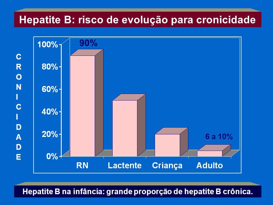Hepatite B: risco de evolução para cronicidade