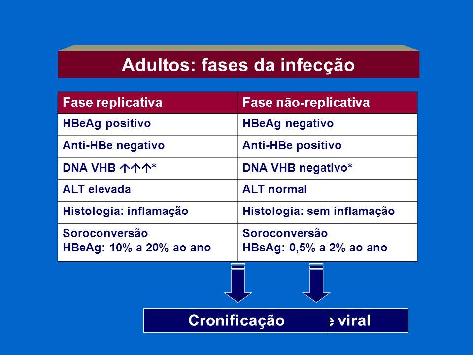 Adultos: fases da infecção