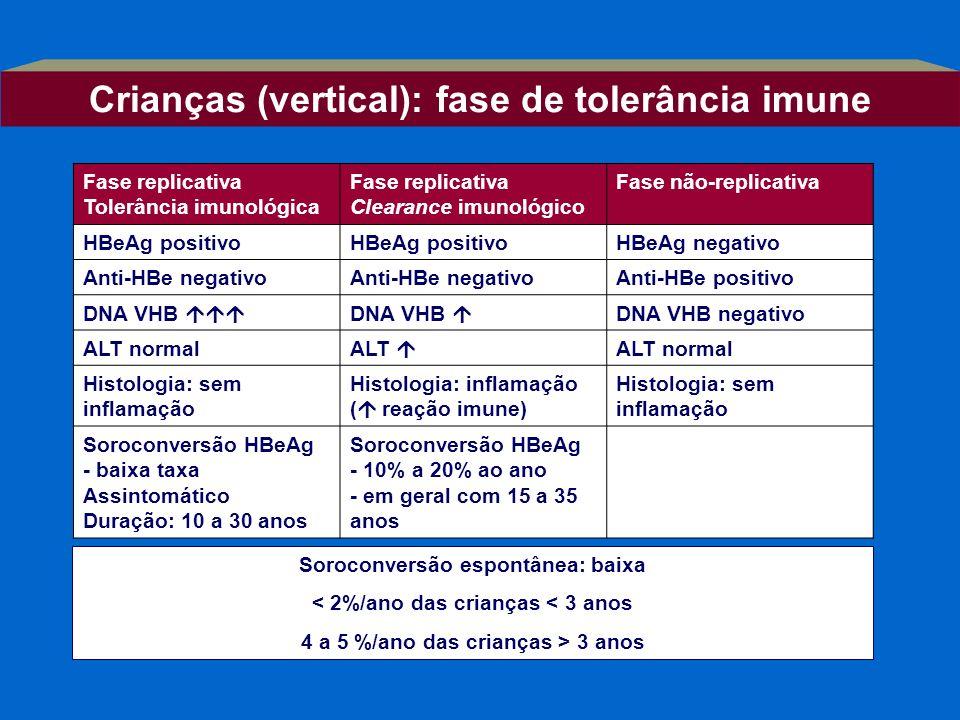 Crianças (vertical): fase de tolerância imune
