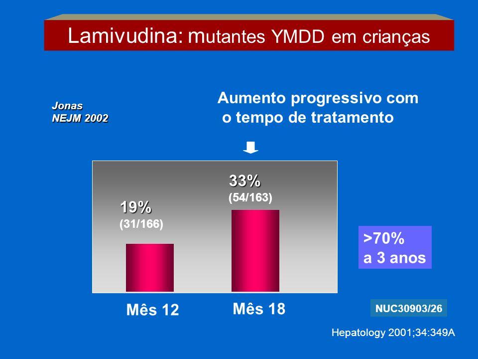 Lamivudina: mutantes YMDD em crianças