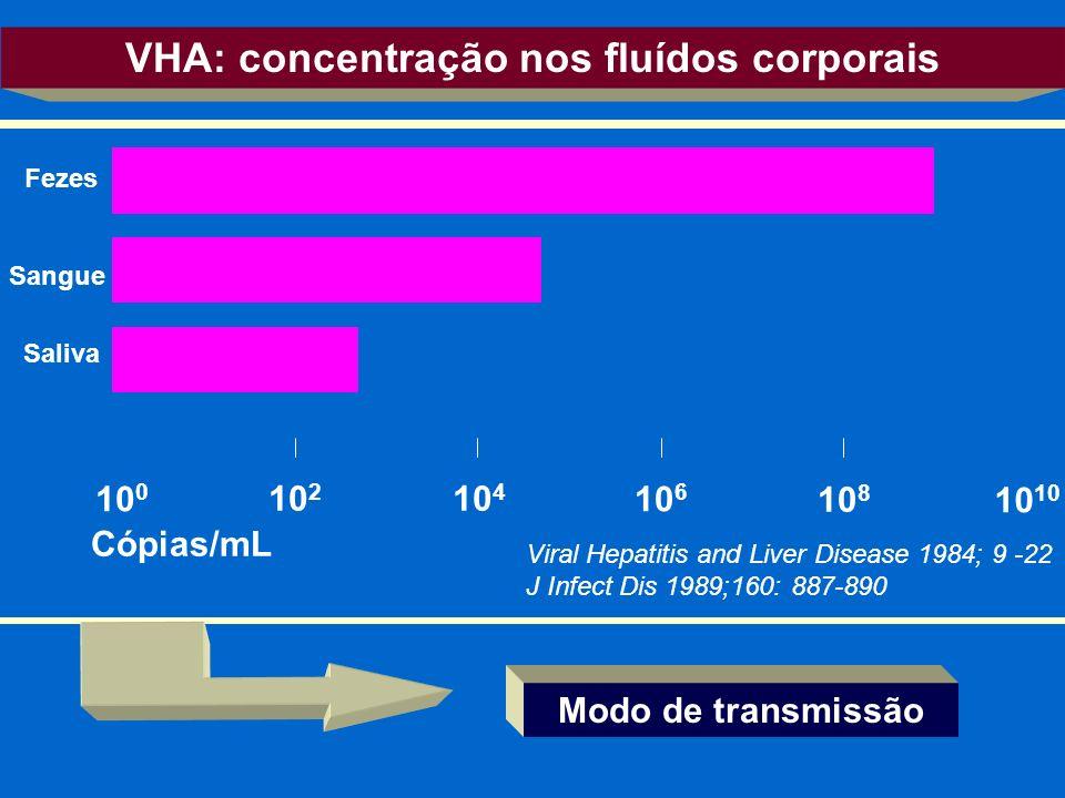 VHA: concentração nos fluídos corporais