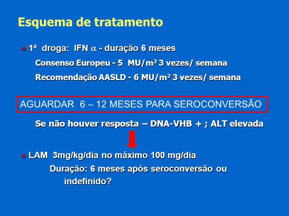 Esquema de tratamento AGUARDAR 6 – 12 MESES PARA SEROCONVERSÃO