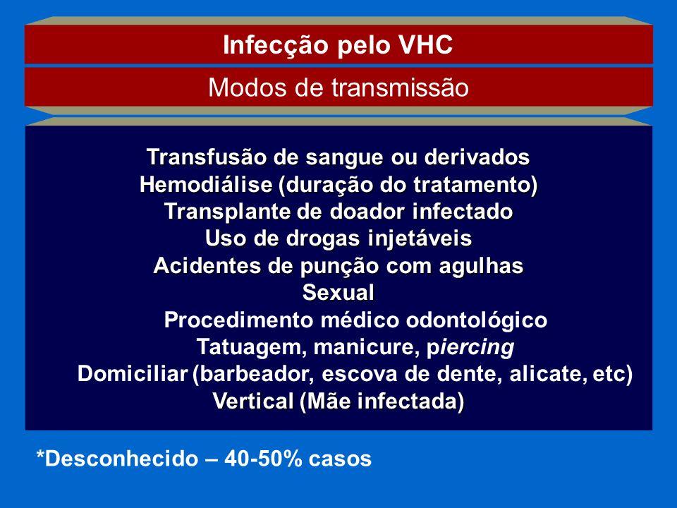 Infecção pelo VHC Modos de transmissão