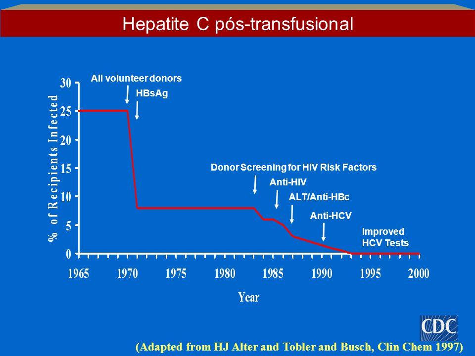 Hepatite C pós-transfusional