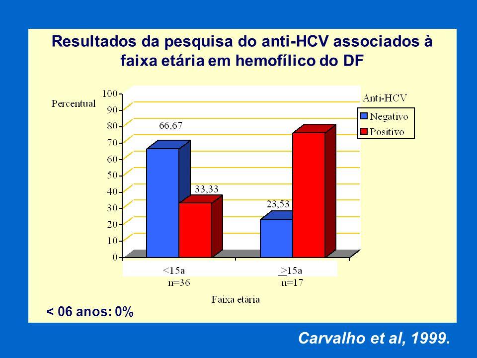 Resultados da pesquisa do anti-HCV associados à faixa etária em hemofílico do DF